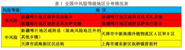 新增三个中风险地区!崇阳疾控紧急提醒