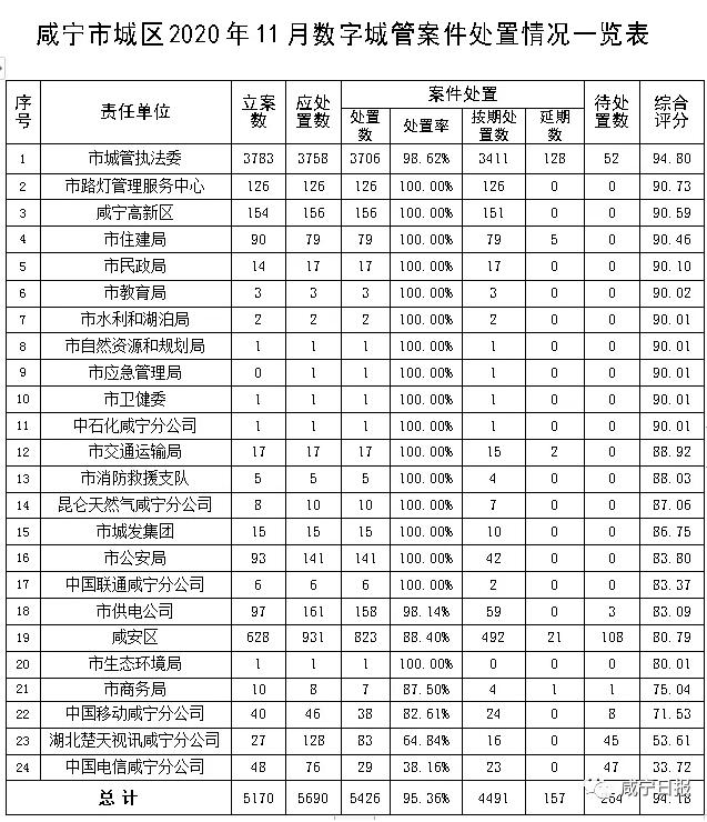 """""""城考""""成绩出炉!崇阳县排名第一"""